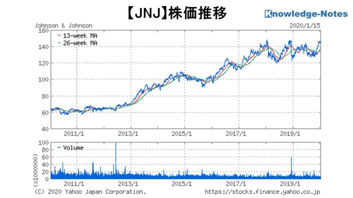 株価 jnj